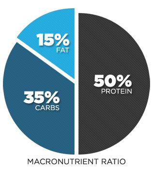 macronutrients chart